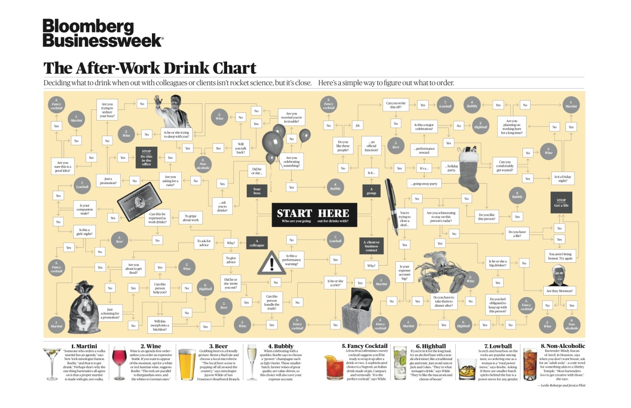 Business Week After Work Drink Chart