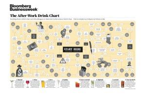 Business Week After Work Drink Chart