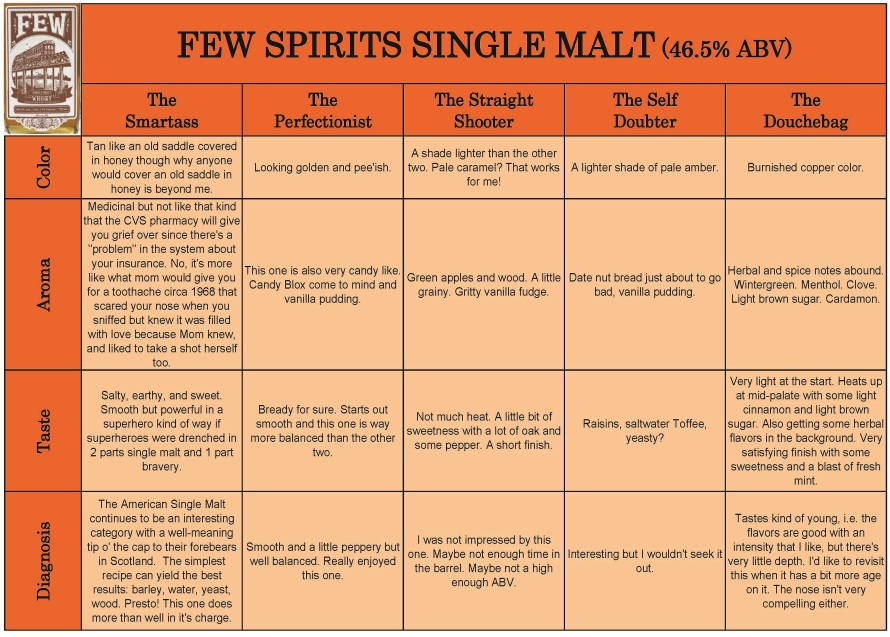 Few Single Malt