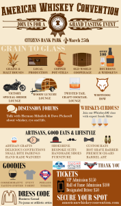 American Whiskey Convention Infographic